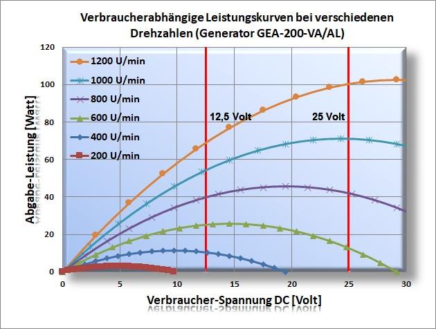 120W vertikal Windgenerator ElvWiS ® ADVENTURE 125S zerlegbar Halterung 12V//24V